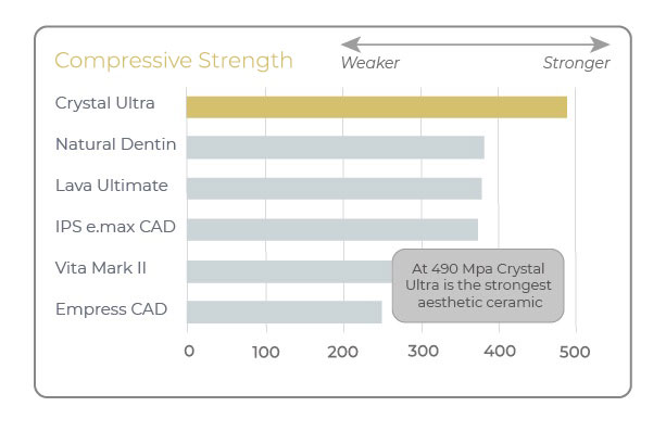 benefits of crystal ultra